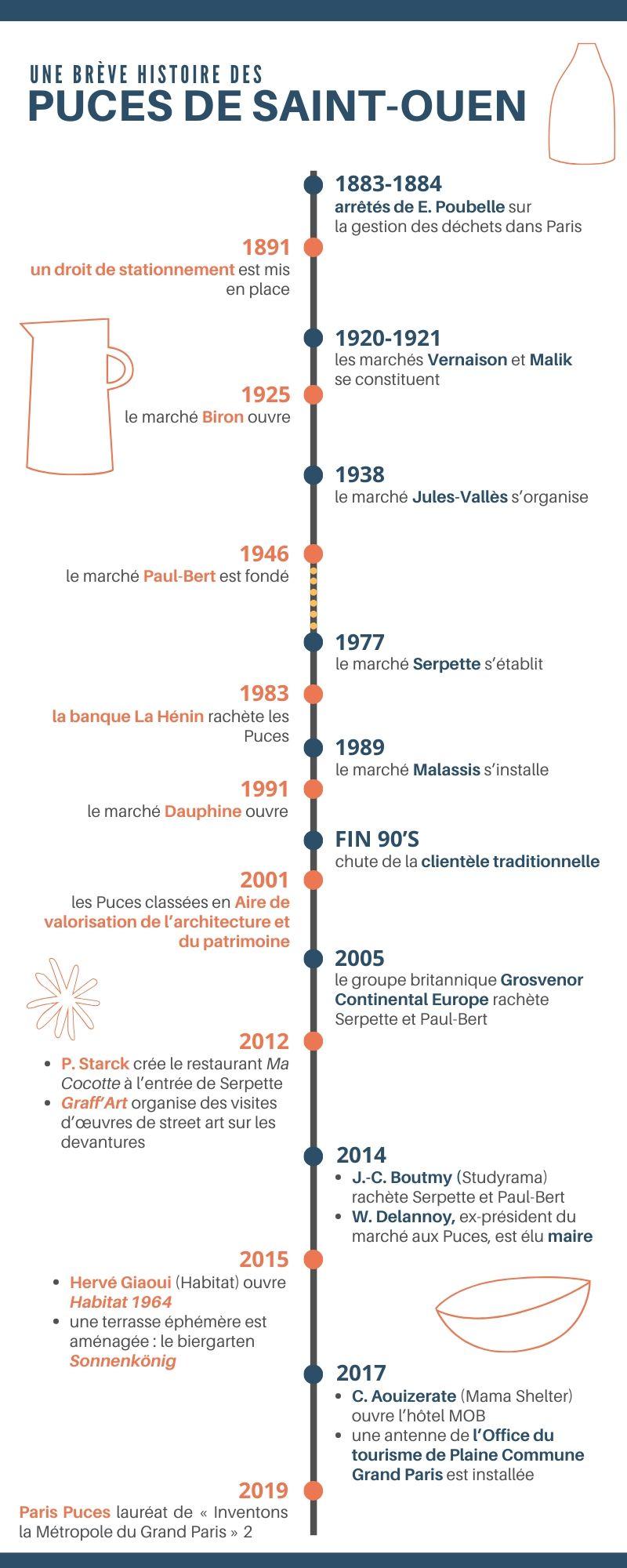 Histoire et chronologie des marchés aux puces de Saint-Ouen, lieu de tourisme et de design international